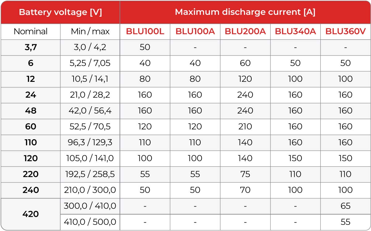 BLU-A Discharge Currents Table