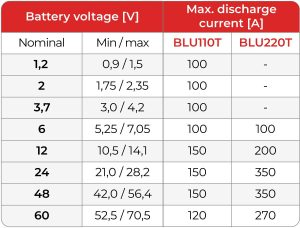 BLU-T Discharge Currents Table