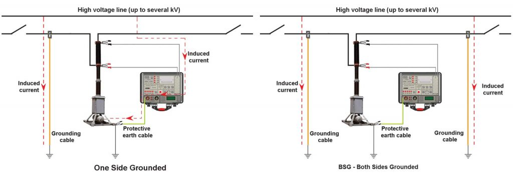 Scheme of Dynamic Resistance Measurement on One Side Grounded and Both Sides Grounded Circuit Breaker