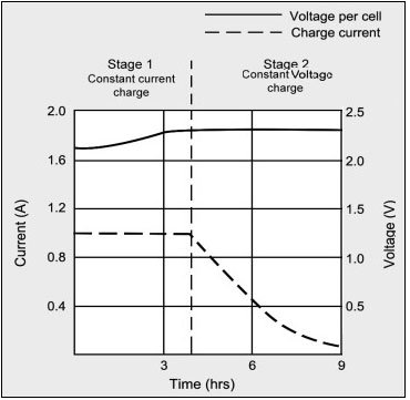 Battery Charging States Graph