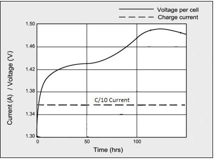 Charging Nickel-Based Battery Graph