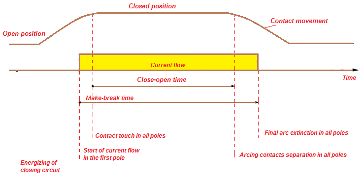 Graph showing close-open operation of circuit breaker