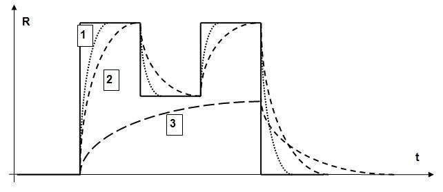 Dynamic Resistance Graph