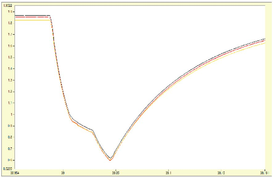 Dynamic Resitance Graph On-Load Tap Changer