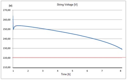 String voltage during battery capacity testing