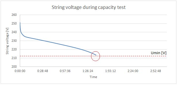 String Voltage Graph