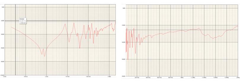 Sweep Frequency Response Graph