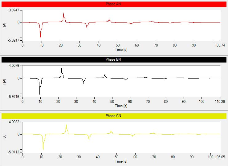 Demagnetization Current Graphs