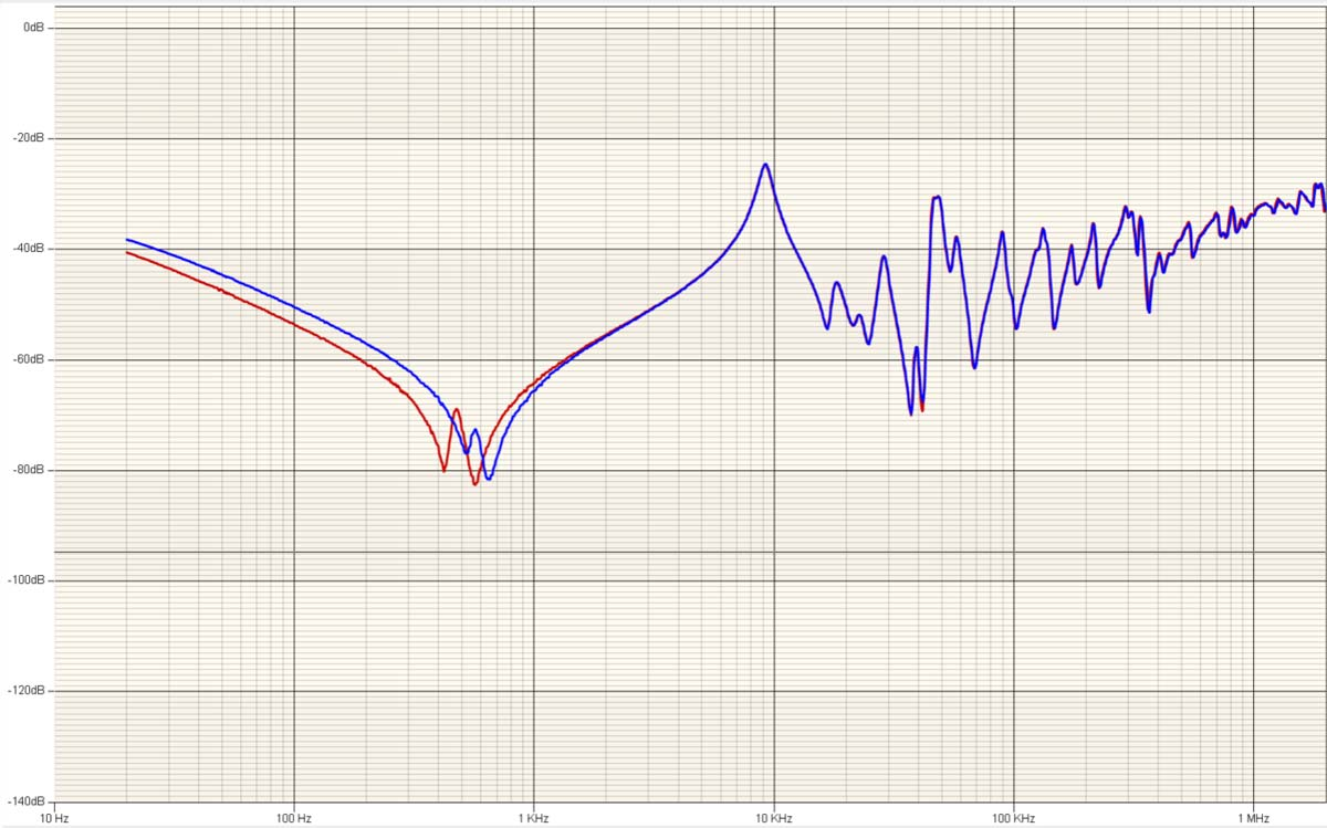 FRA Demagnetization Graph
