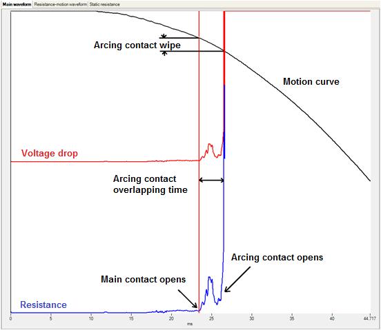 Dynamic Resistance Curve