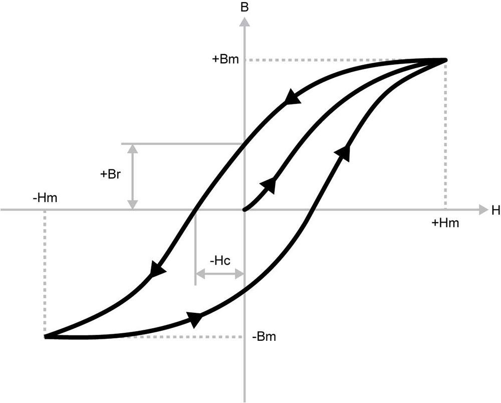 B-H curve